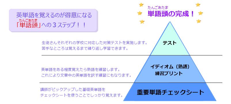 英単語を覚えるのが得意になる「単語頭」への3ステップ!!