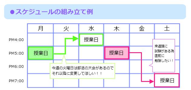 スケジュールの組み立て例